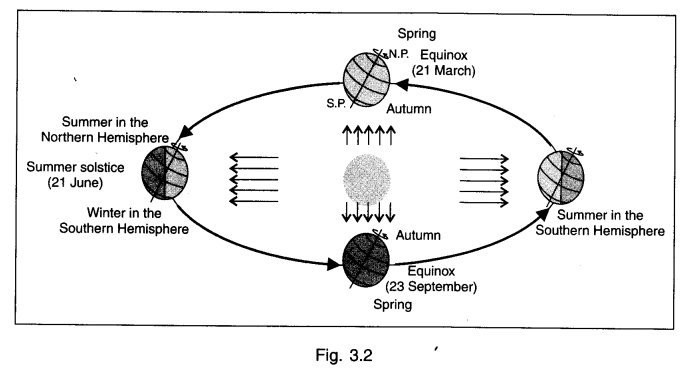 NCERT Solution Class 6 Social Science -Geography-Chapter 3