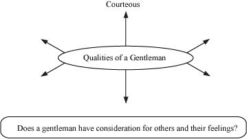 ncert solutions for class english literature reader unit two q1 what are the qualities of a ldquogentlemanrdquo work your partner and complete the following web chart by listing the qualities of a gentleman