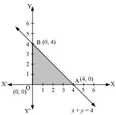 NCERT Solutions for Class 12 Maths Part-2 Chapter 12 – Toppers Bulletin
