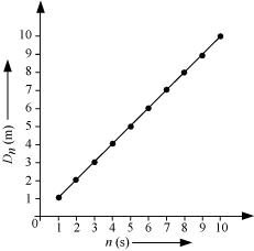 NCERT Solution Class 11 Physics Chapter-2 Motion In A