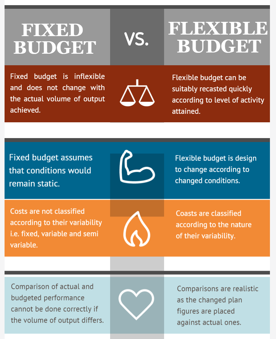 difference between fixed flexible budget Infographics