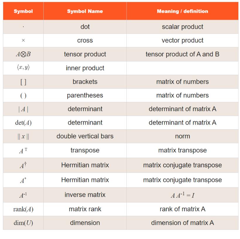 linear algebra symbols list