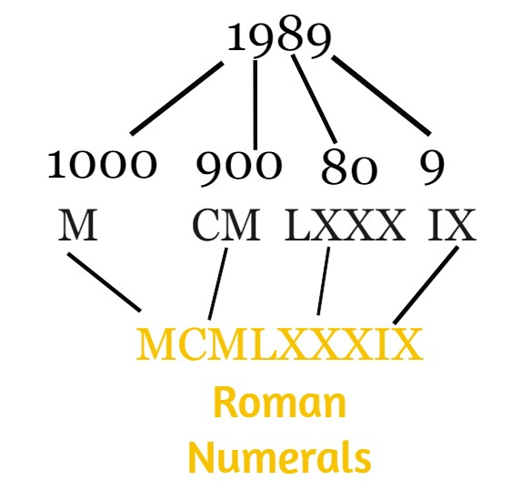 How to Convert to Roman Numerals