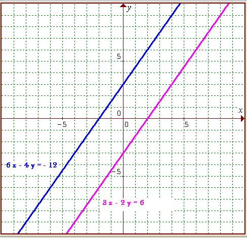 Linear Equations graph3