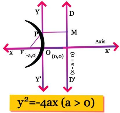 2nd Standard Equation