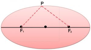 what is Ellipse