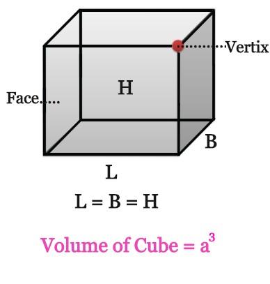 Volume of Cube