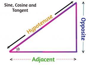 Sine, Cosine and Tangent