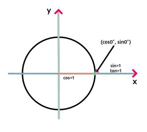 Trig unit circle review