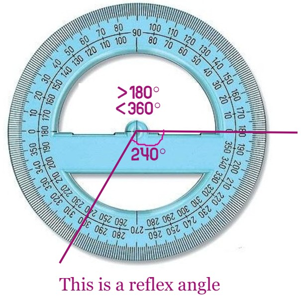 This is a reflex angle