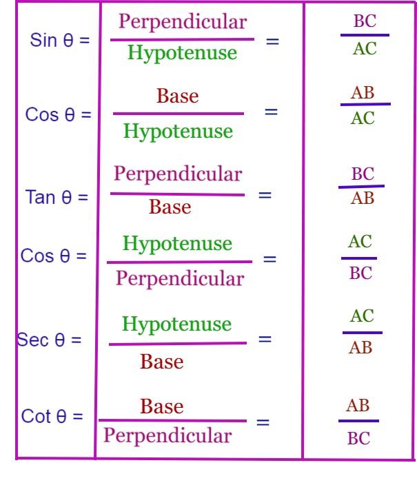 Find Trigonometric Ratios