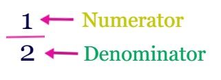 Fraction notation